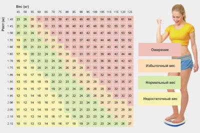 О чем скажет индекс массы тела