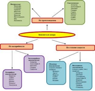 Классификация сахарозаменителей